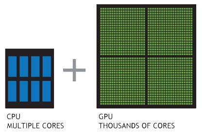CPU vs GPU (Cores)