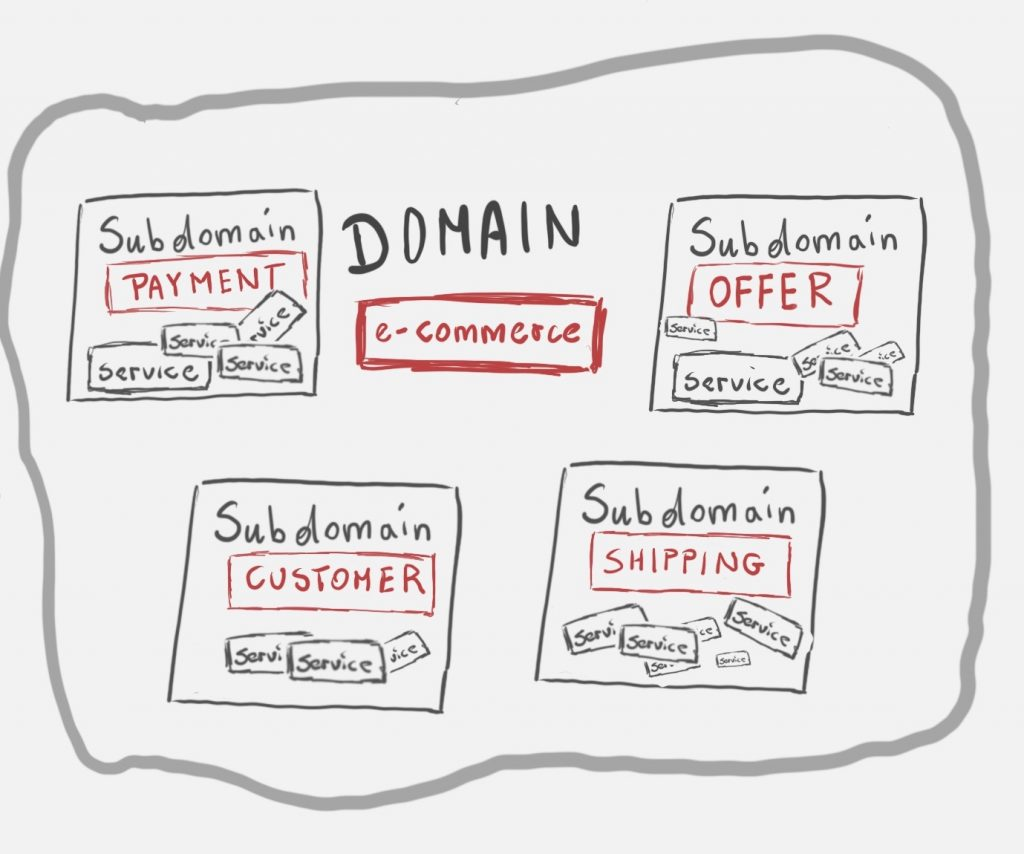 what is domain in domain driven design